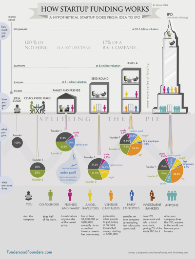 how-funding-works-infographic