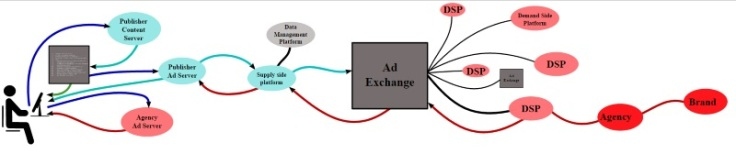 ad-exchange